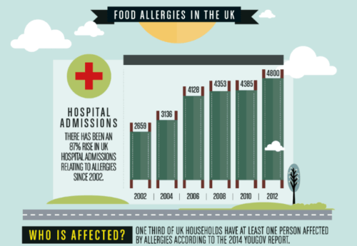 How common are food allergies in the UK?